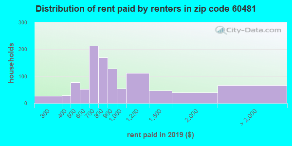 60481 rent paid by renters