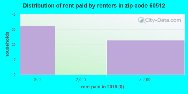 60512 rent paid by renters
