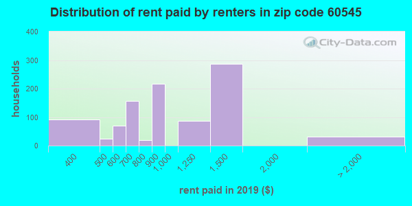 60545 rent paid by renters