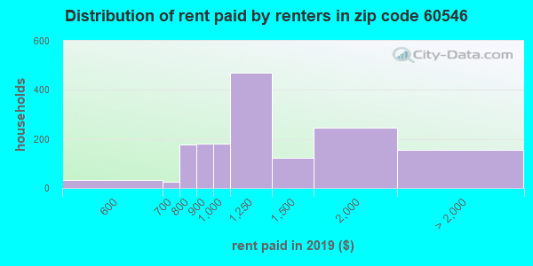 60546 rent paid by renters