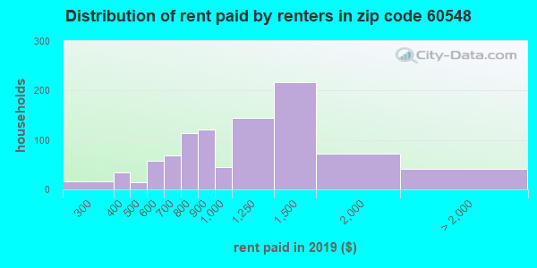 60548 rent paid by renters