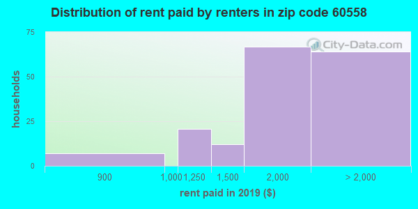 60558 rent paid by renters