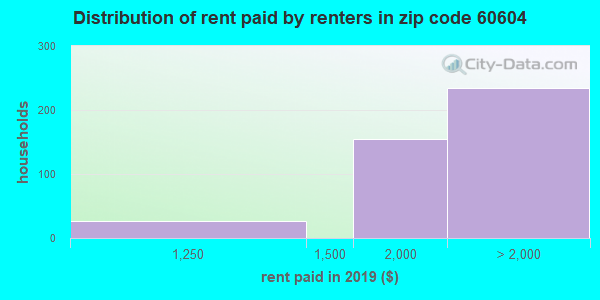 60604 rent paid by renters