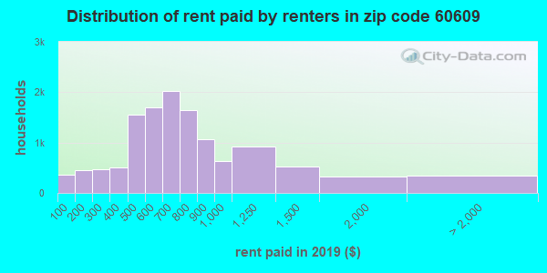 Rent paid by renters in 2015 in zip code 60609