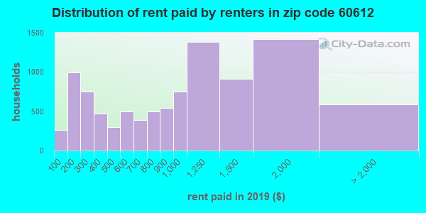 60612 rent paid by renters