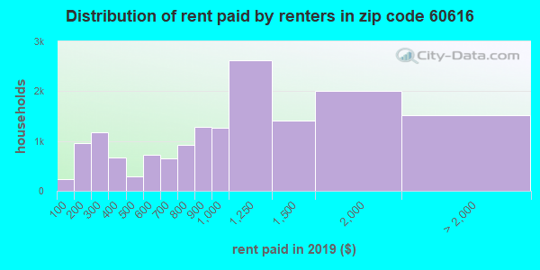 60616 rent paid by renters