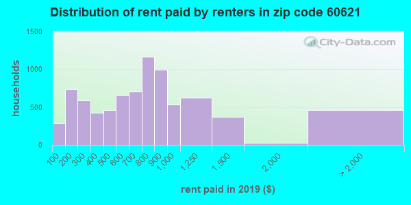 60621 rent paid by renters