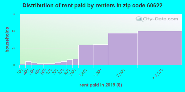 60622 rent paid by renters