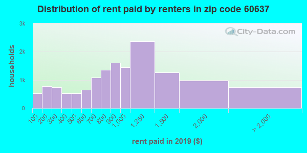 60637 rent paid by renters