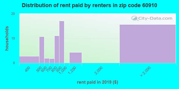 60910 rent paid by renters