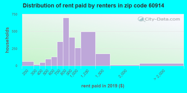 60914 rent paid by renters