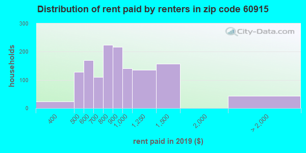 60915 rent paid by renters