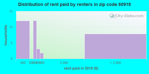 60918 rent paid by renters