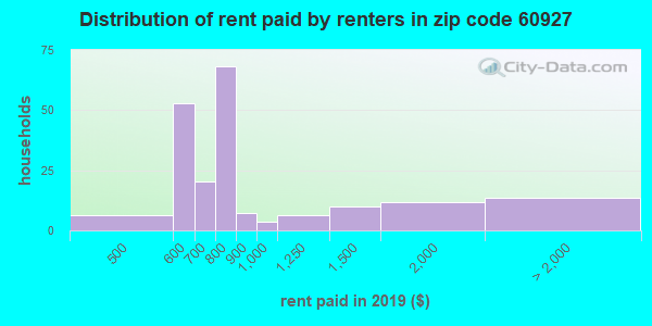 60927 rent paid by renters
