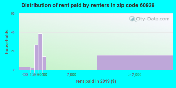 60929 rent paid by renters