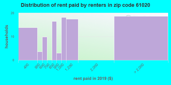 61020 rent paid by renters