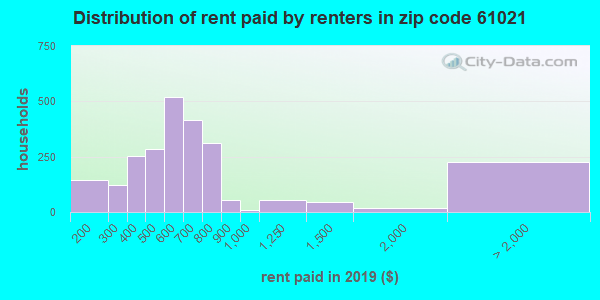 61021 rent paid by renters