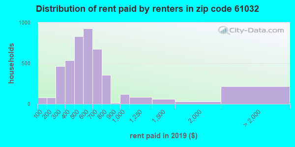 61032 rent paid by renters