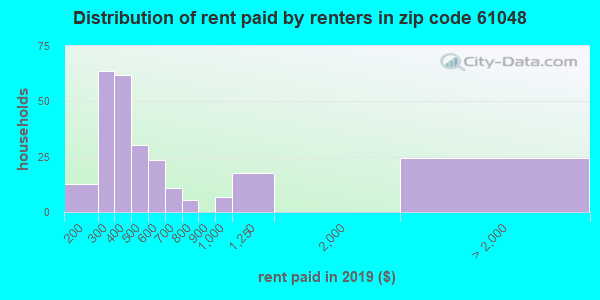 61048 rent paid by renters