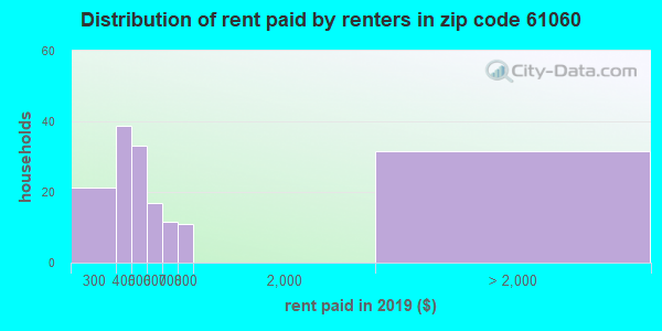 61060 rent paid by renters