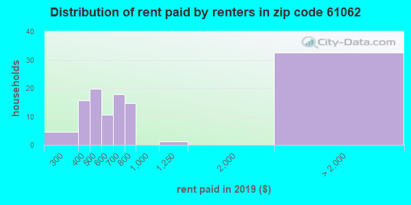 61062 rent paid by renters