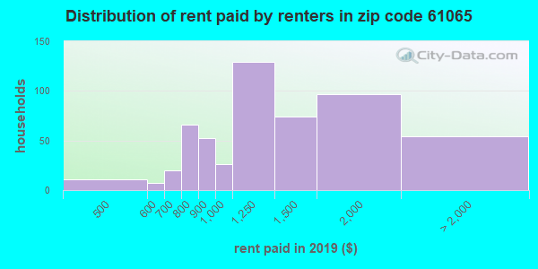 61065 rent paid by renters
