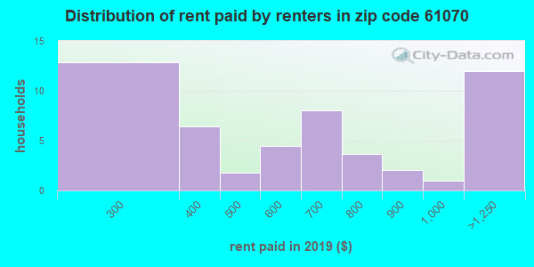 61070 rent paid by renters