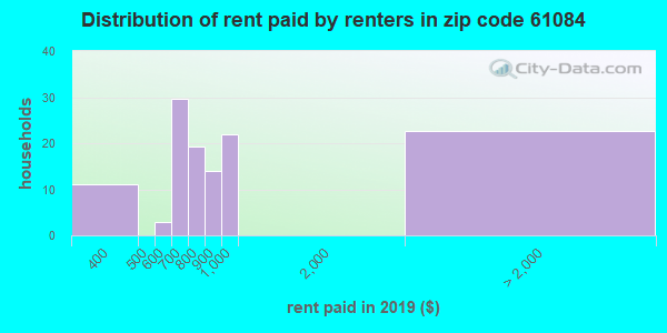 61084 rent paid by renters