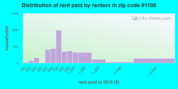 61108 rent paid by renters