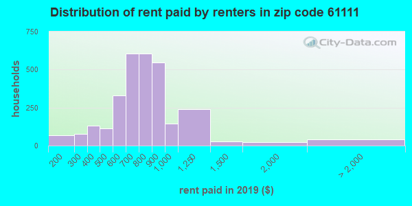 61111 rent paid by renters