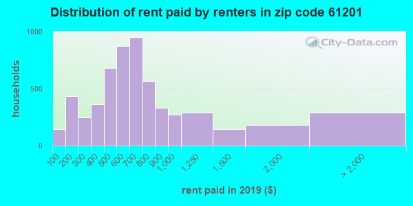 61201 rent paid by renters