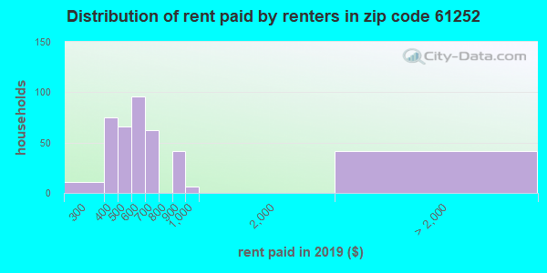 61252 rent paid by renters