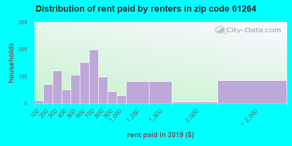61264 rent paid by renters