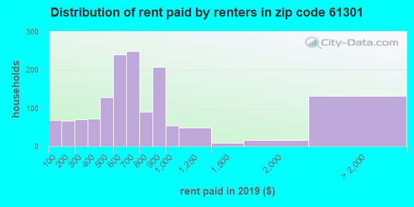 61301 rent paid by renters