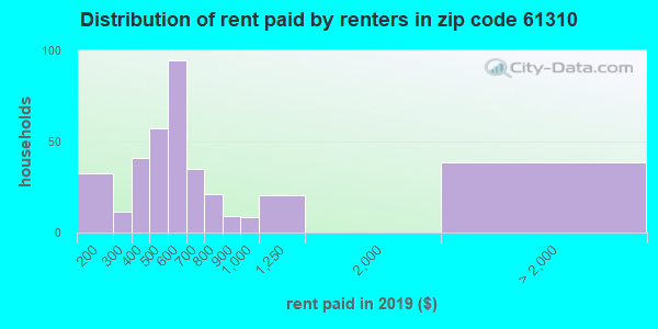 61310 rent paid by renters