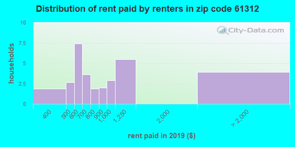 61312 rent paid by renters