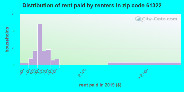 61322 rent paid by renters