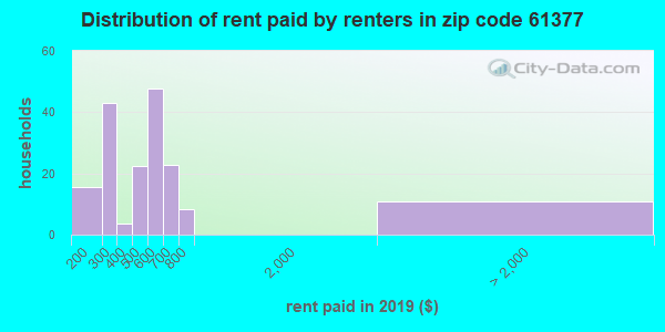 61377 rent paid by renters