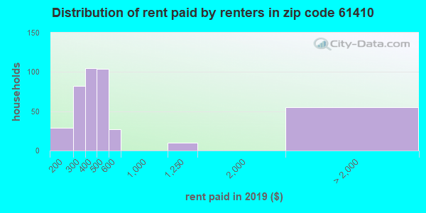 61410 rent paid by renters