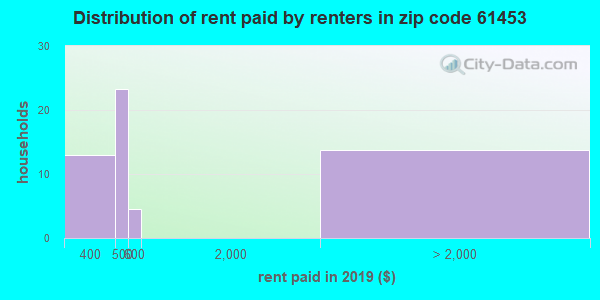 61453 rent paid by renters