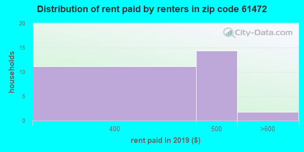 61472 rent paid by renters