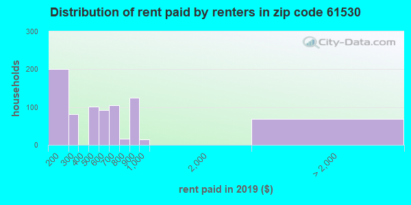 61530 rent paid by renters