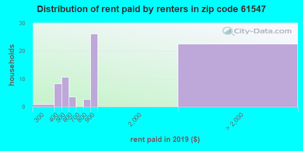 61547 rent paid by renters