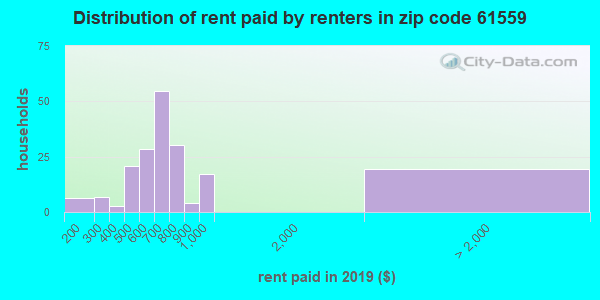 61559 rent paid by renters