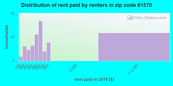 61570 rent paid by renters