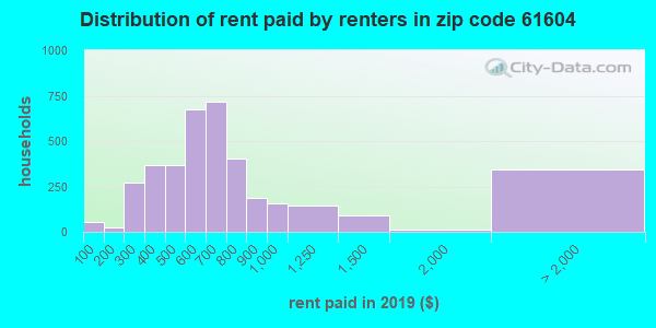 61604 rent paid by renters