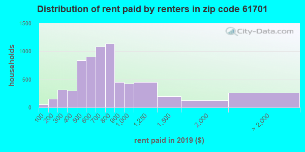 61701 rent paid by renters
