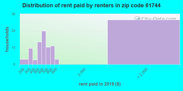 61744 rent paid by renters
