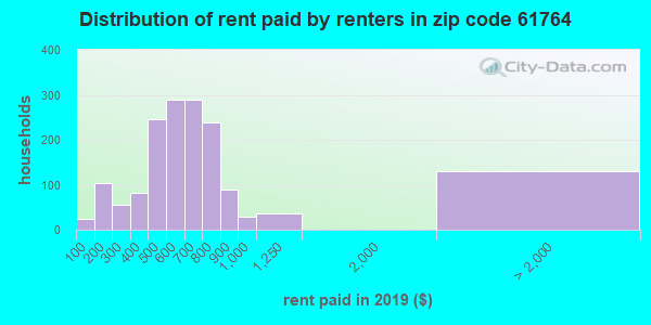 61764 rent paid by renters