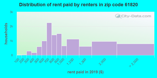 61820 rent paid by renters
